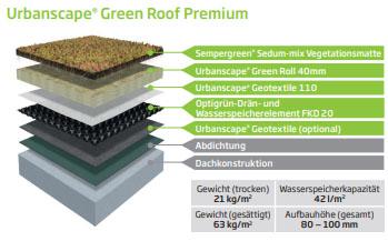 Urbanscape Green Roof Premium