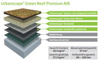 Urbanscape Green Roof Premium AIR