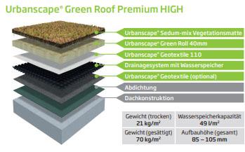 Urbanscape Green Roof Premium HIGH