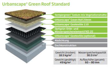 Urbanscape Green Roof Standard
