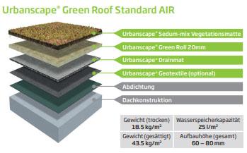 Urbanscape Green Roof Standard AIR